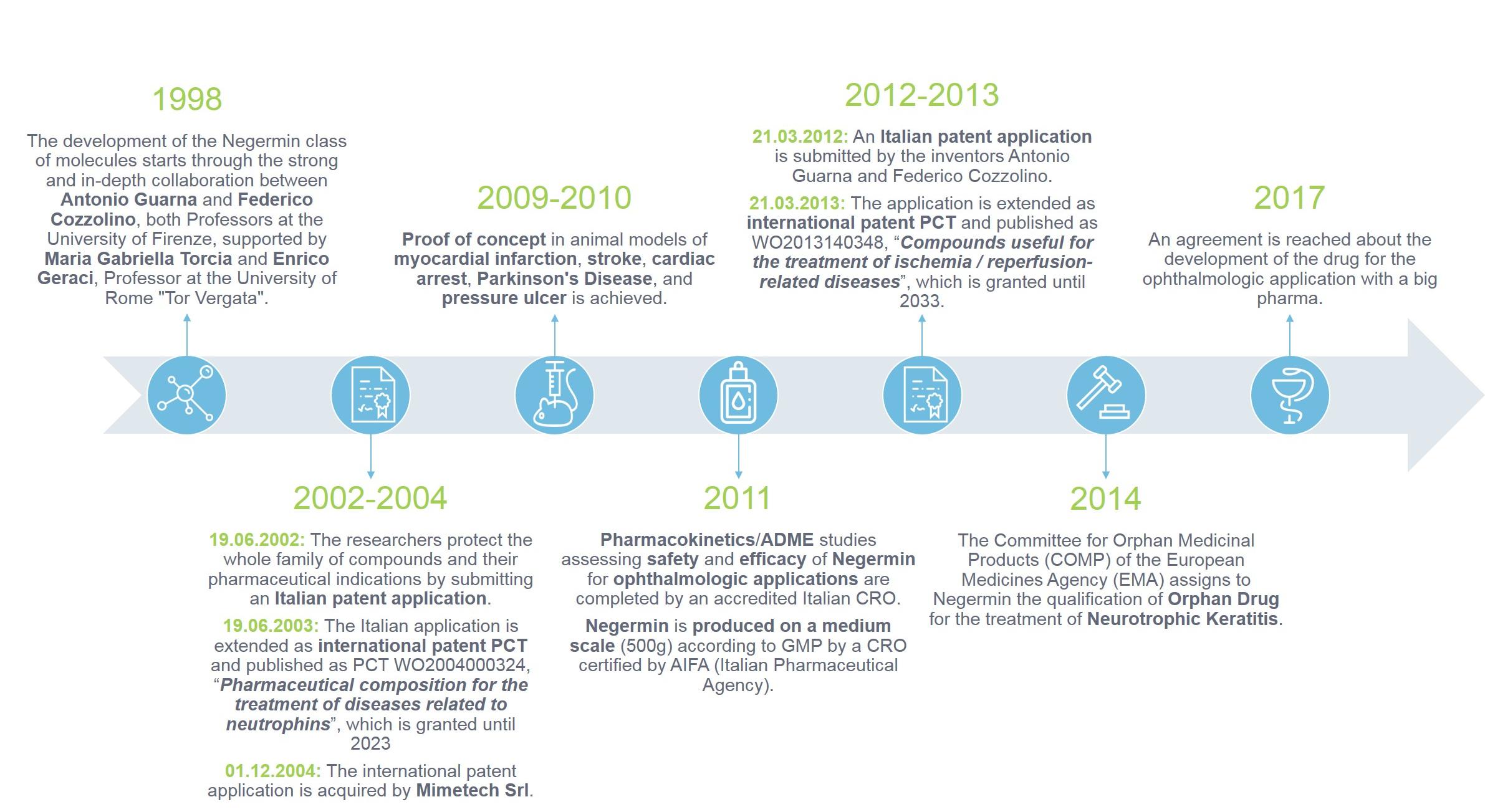 MimeTech key milestones (1998-today)